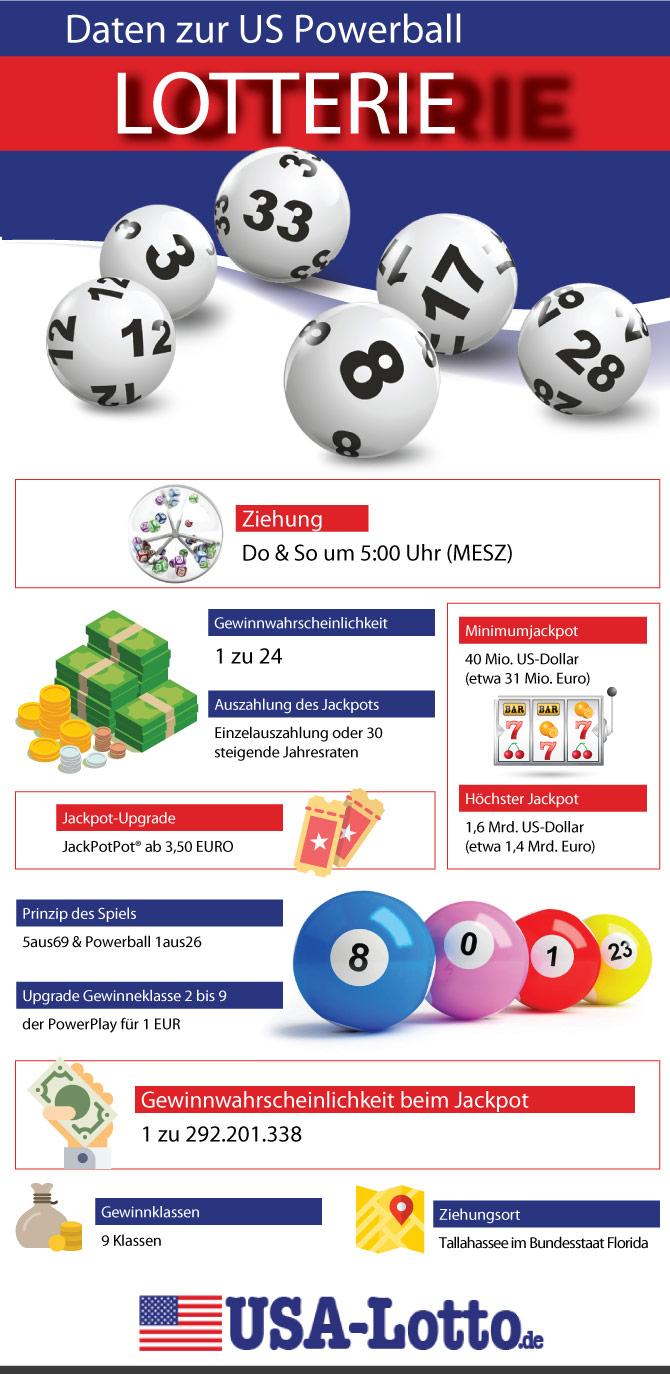powerball lotterie in deutschland spielen